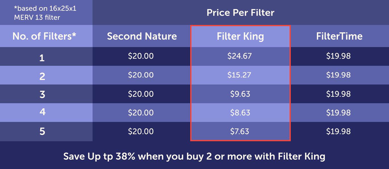 Filter Pricing